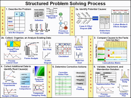 Lean Structured Problem Solving Process